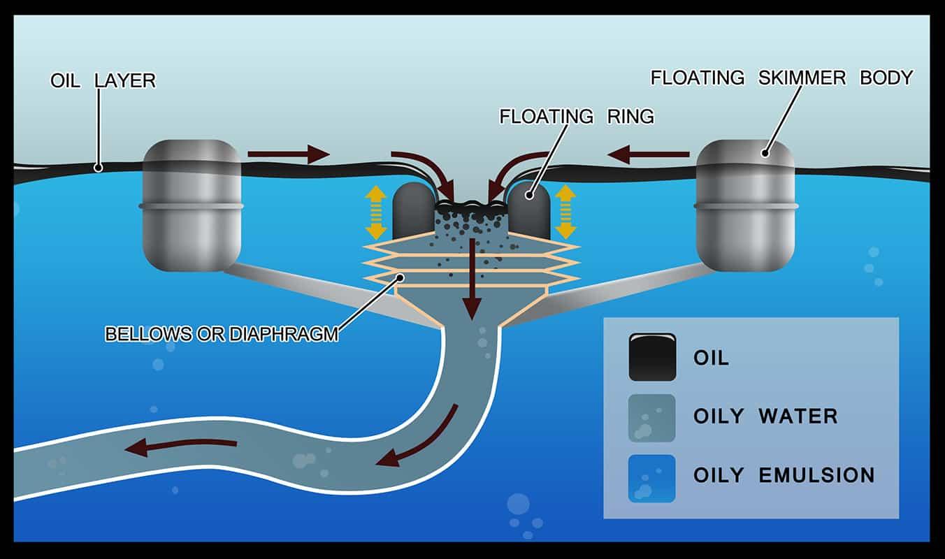 Oil Pit Seperator Aquaquick 2000 Aquaquick Global B V